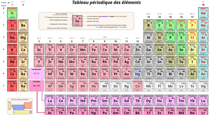 Tableau Periodique Go Science